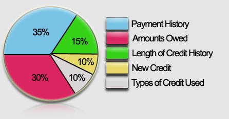 Pay day loans no credit  always  always always check no work check